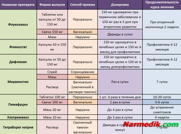Схема лечения гарднереллеза ципролетом